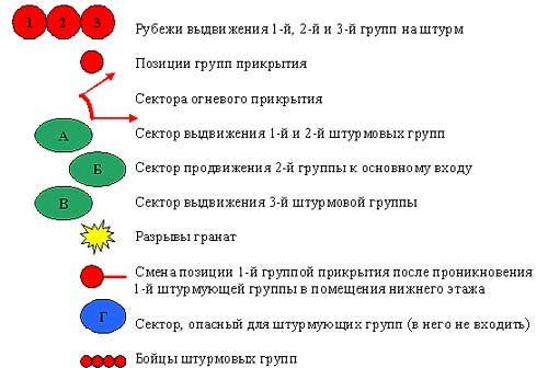 Схема действий, их